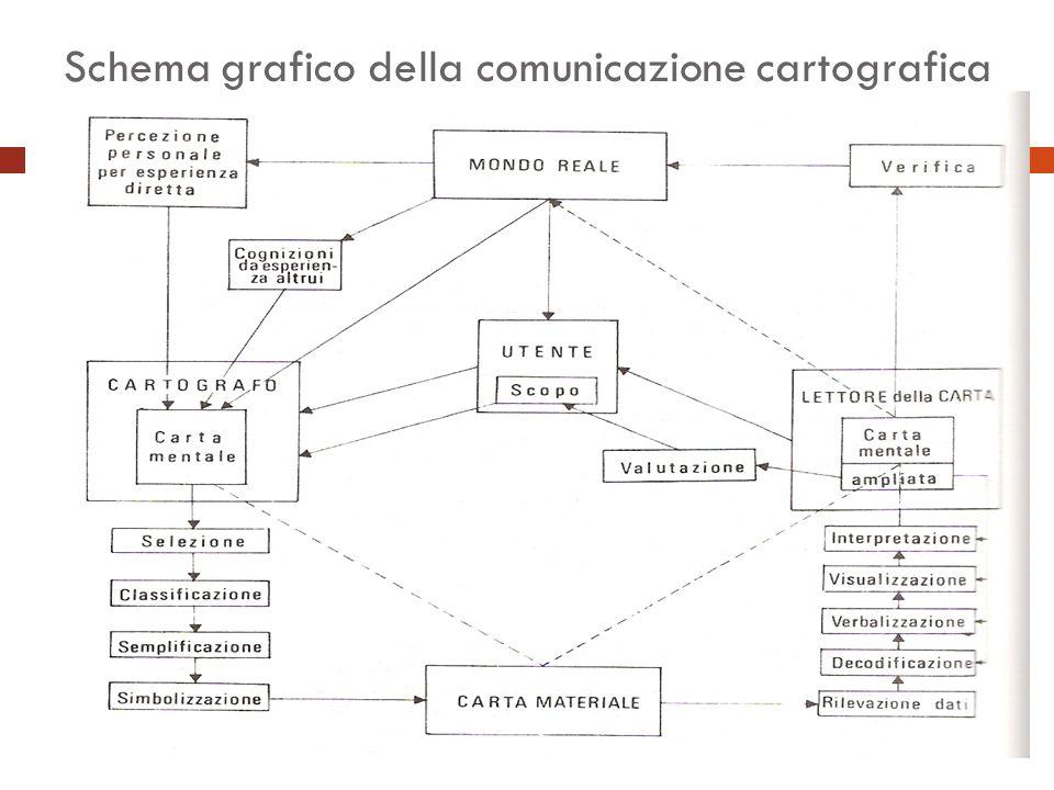 Schema grafico della comunicazione cartografica