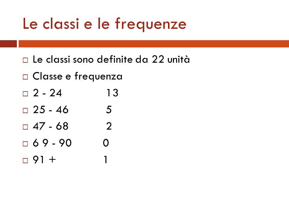 Le classi e le frequenze Le classi sono definite da 22 unità Classe e frequenza 2 - 24 13 25 - 46 5 47 - 68 2 6 9 - 90 0 91 + 1