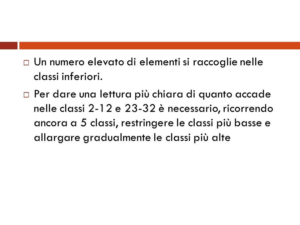 Un numero elevato di elementi si raccoglie nelle classi inferiori. Per dare una lettura più chiara di quanto accade nelle classi 2-12 e 23-32 è necess