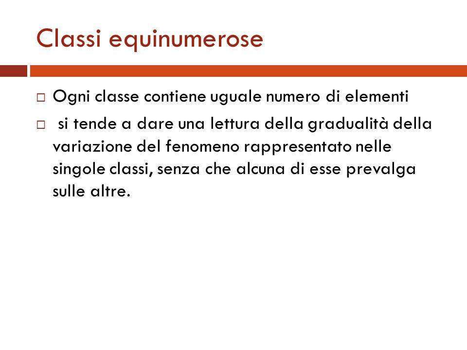 Classi equinumerose Ogni classe contiene uguale numero di elementi si tende a dare una lettura della gradualità della variazione del fenomeno rapprese