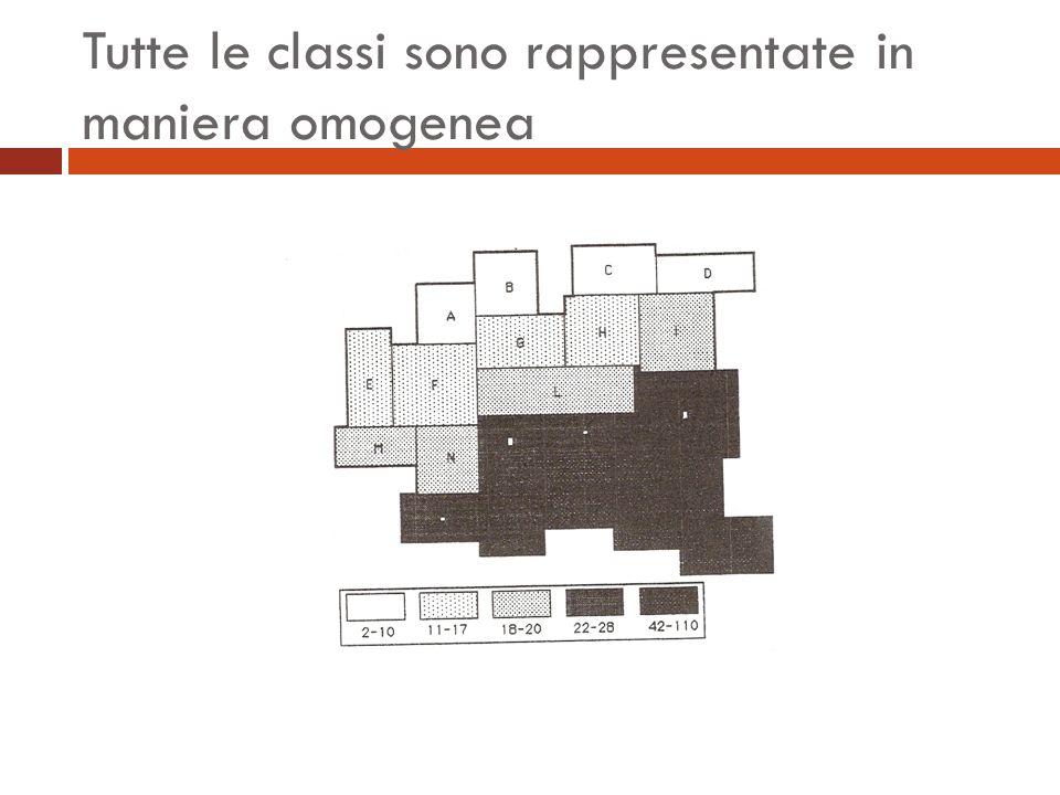 Tutte le classi sono rappresentate in maniera omogenea