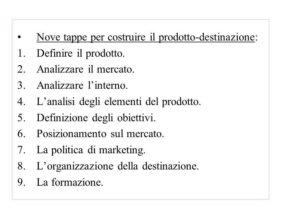 Nove tappe per costruire il prodotto-destinazione: 1.Definire il prodotto. 2.Analizzare il mercato. 3.Analizzare linterno. 4.Lanalisi degli elementi d