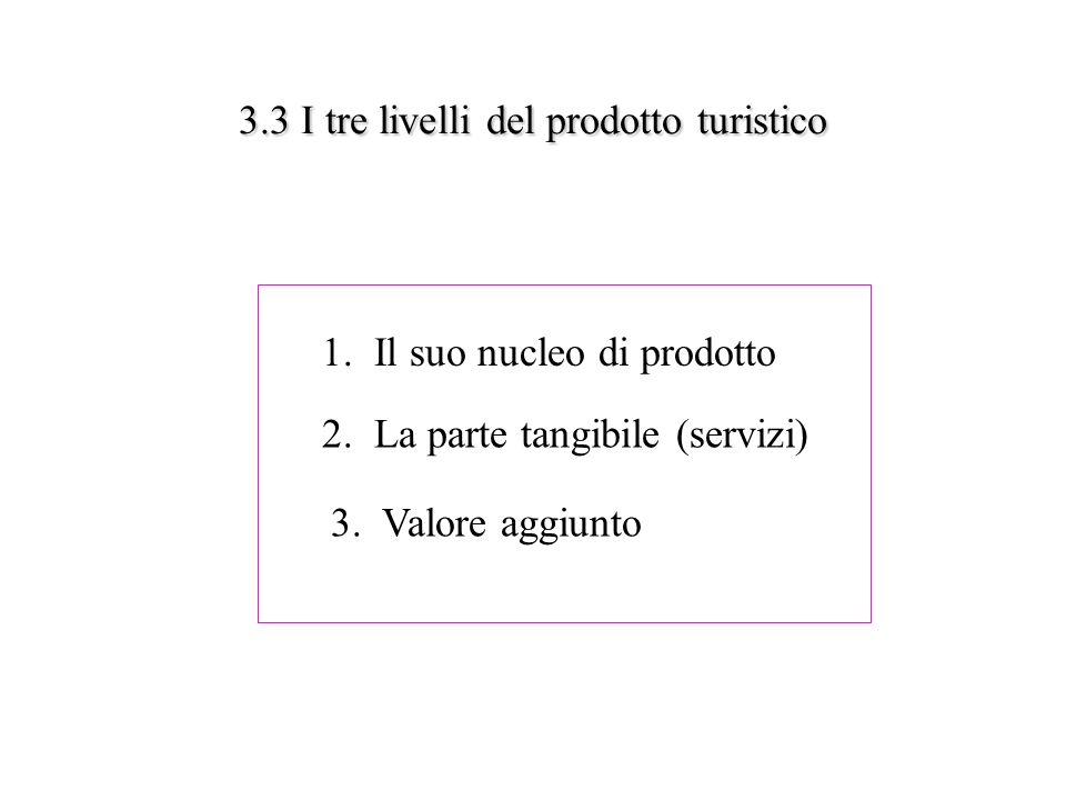 3.3 I tre livelli del prodotto turistico 3.3 I tre livelli del prodotto turistico 1. Il suo nucleo di prodotto 2. La parte tangibile (servizi) 3. Valo