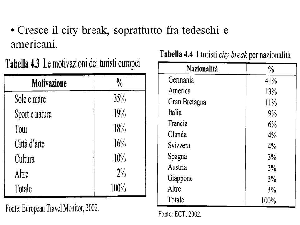 Cresce il city break, soprattutto fra tedeschi e americani.