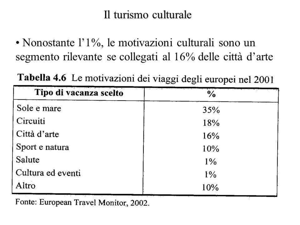 Nonostante l1%, le motivazioni culturali sono un segmento rilevante se collegati al 16% delle città darte Il turismo culturale