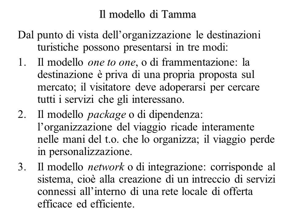 Il modello di Tamma Dal punto di vista dellorganizzazione le destinazioni turistiche possono presentarsi in tre modi: 1.Il modello one to one, o di fr