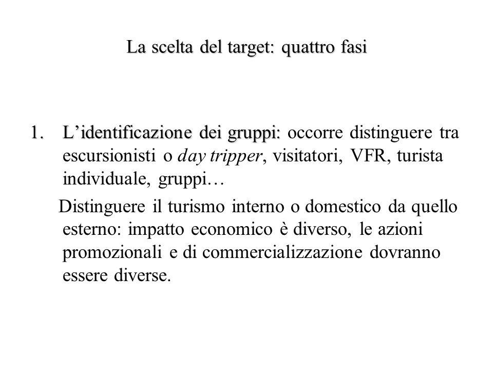 La scelta del target: quattro fasi 1.Lidentificazione dei gruppi: 1.Lidentificazione dei gruppi: occorre distinguere tra escursionisti o day tripper,
