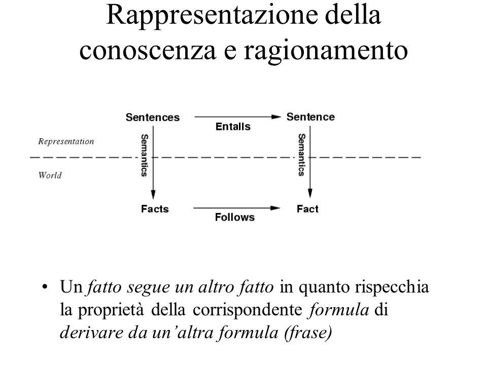 Rappresentazione della conoscenza e ragionamento Un fatto segue un altro fatto in quanto rispecchia la proprietà della corrispondente formula di derivare da unaltra formula (frase)