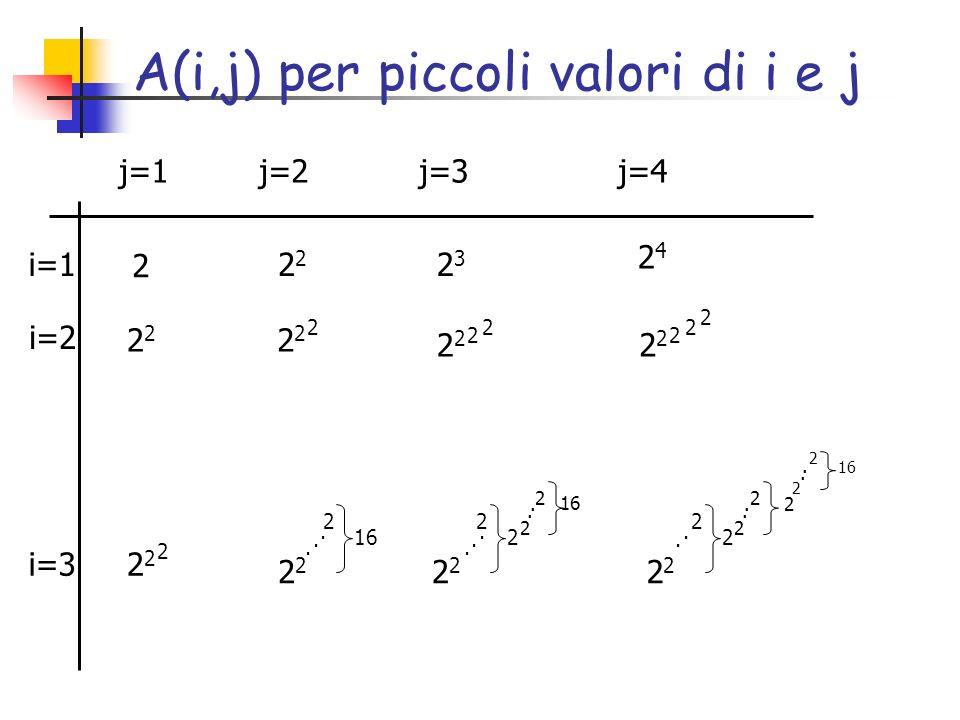 A(i,j) per piccoli valori di i e j 2 2323 2424 2 2 2 2 2 2 2 2 2 2 2 2 2 2 2 16 2 2 2 2 2 2 2 2 2 2 2 2 2..............