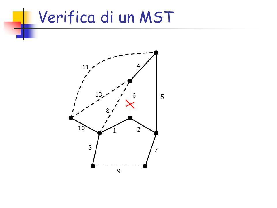 Verifica di un MST 6 2 7 1 9 3 5 4 10 8 13 11