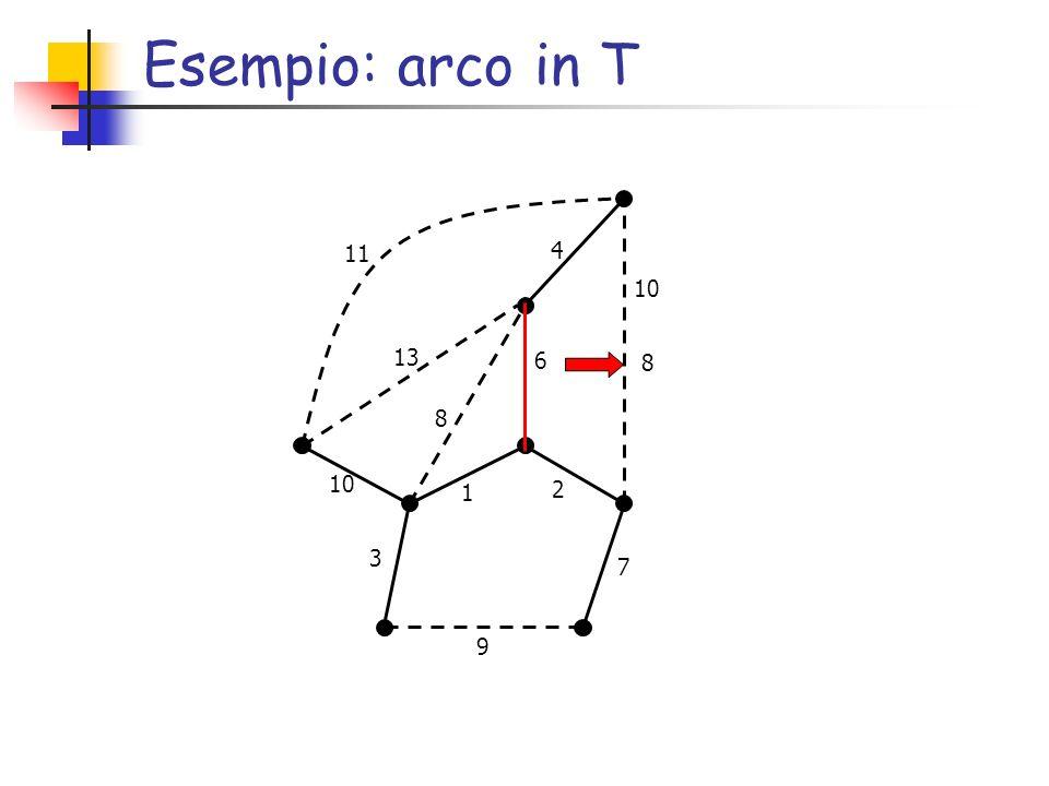 Esempio: arco in T 8 6 2 7 1 9 3 10 4 8 13 11