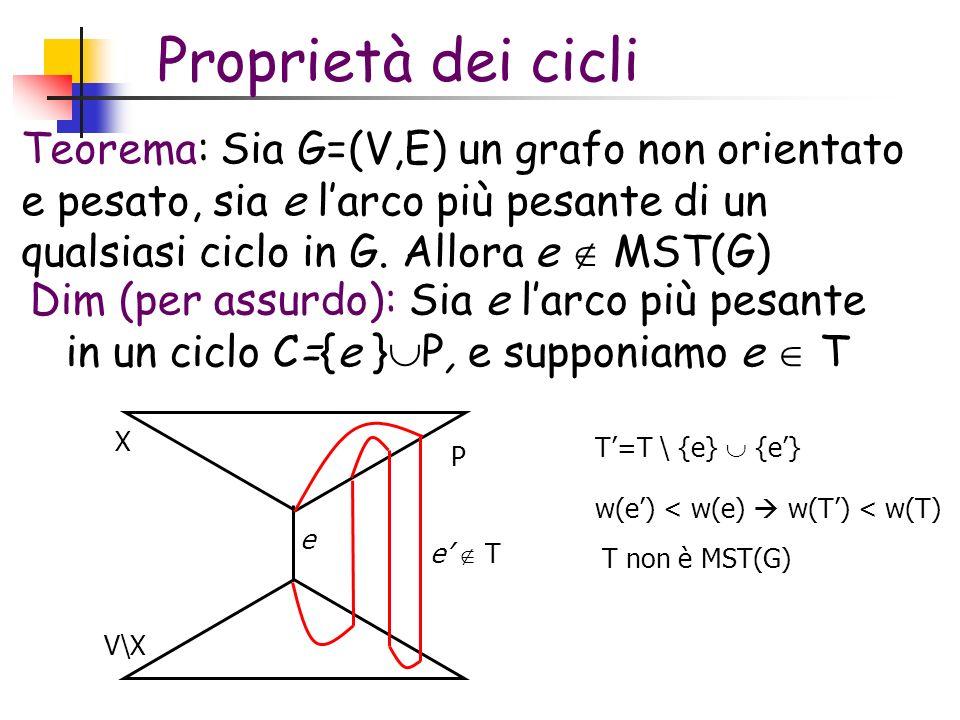 Dim (per assurdo): Sia e larco più pesante in un ciclo C={e } P, e supponiamo e T e e T T=T \ {e} {e} w(e) < w(e) w(T) < w(T) T non è MST(G) X V\X P Proprietà dei cicli Teorema: Sia G=(V,E) un grafo non orientato e pesato, sia e larco più pesante di un qualsiasi ciclo in G.