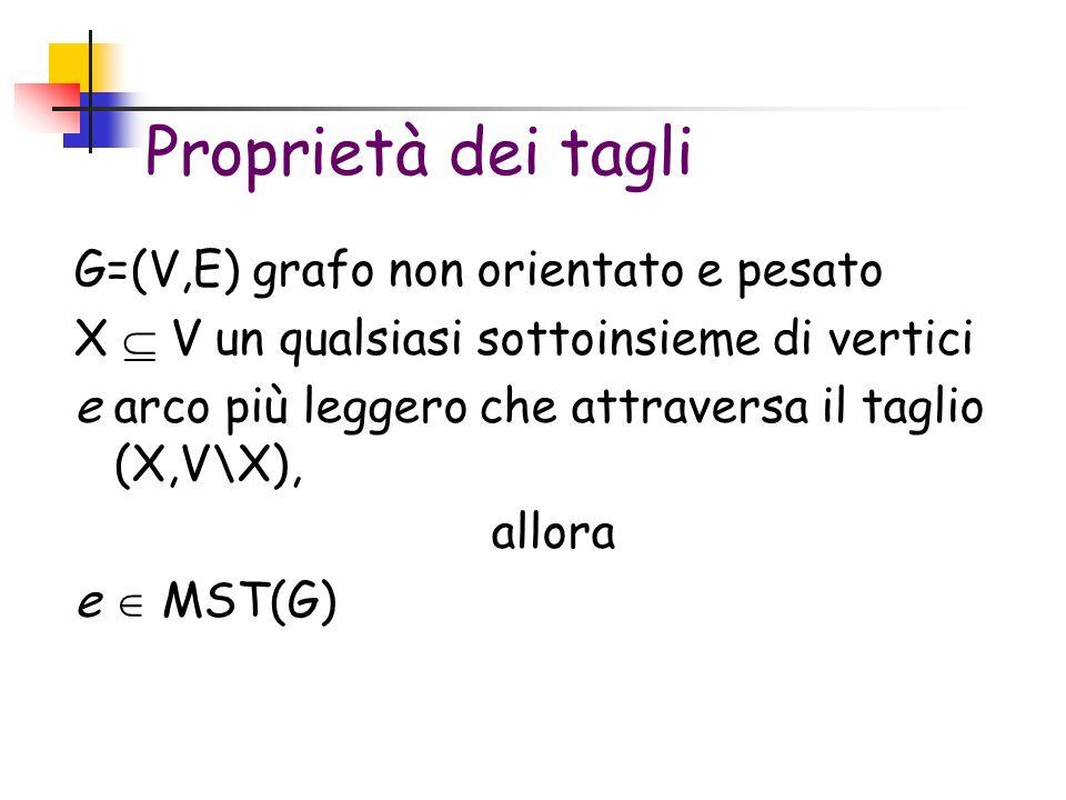 Proprietà dei tagli G=(V,E) grafo non orientato e pesato X V un qualsiasi sottoinsieme di vertici e arco più leggero che attraversa il taglio (X,V\X), allora e MST(G)