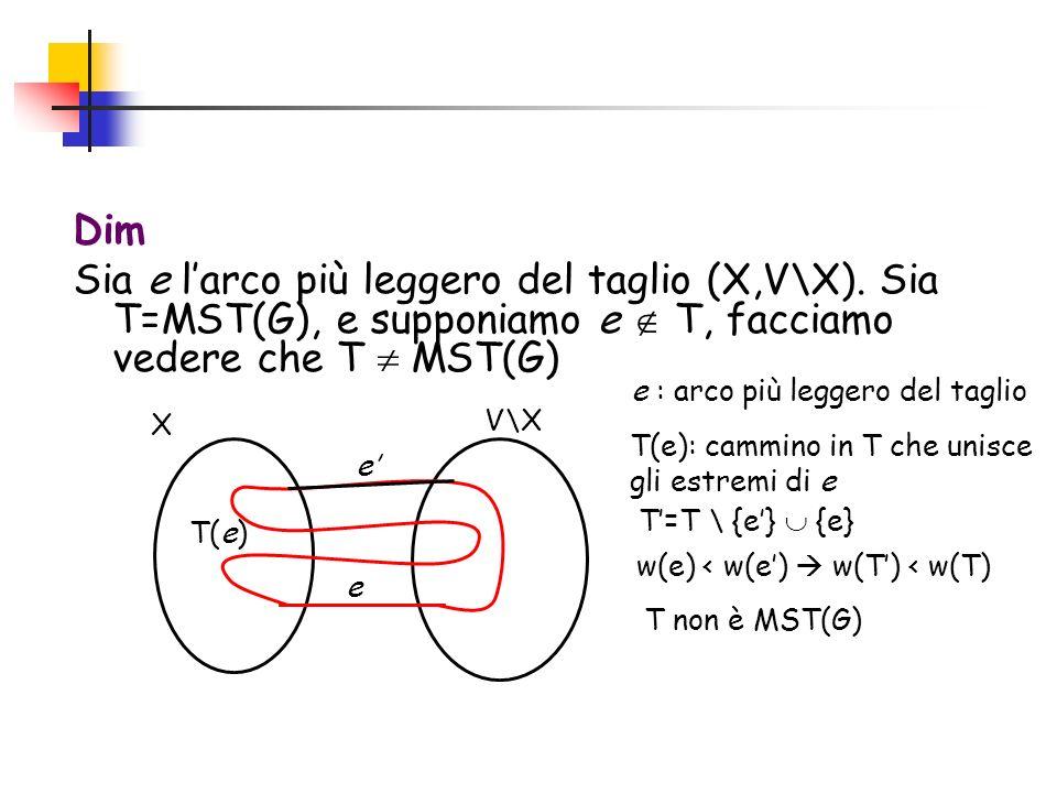 Dim Sia e larco più leggero del taglio (X,V\X). Sia T=MST(G), e supponiamo e T, facciamo vedere che T MST(G) e e e : arco più leggero del taglio w(e)