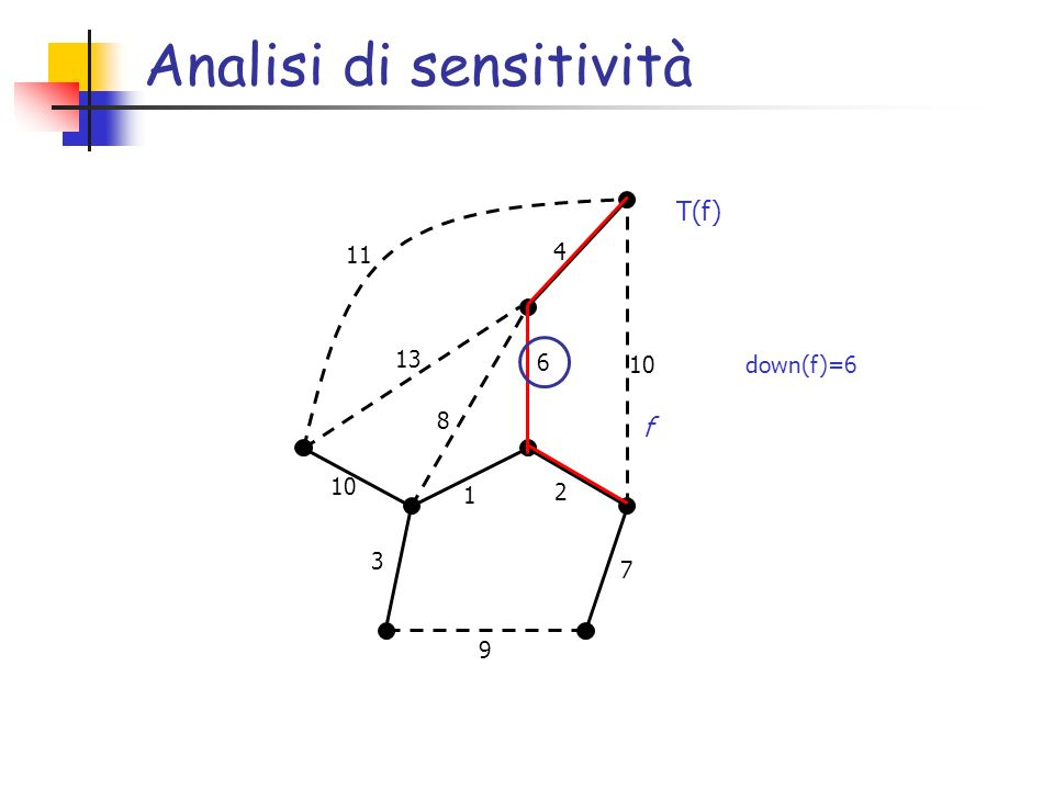 Analisi di sensitività down(f)=6 6 2 7 1 9 3 10 4 8 13 11 f T(f)