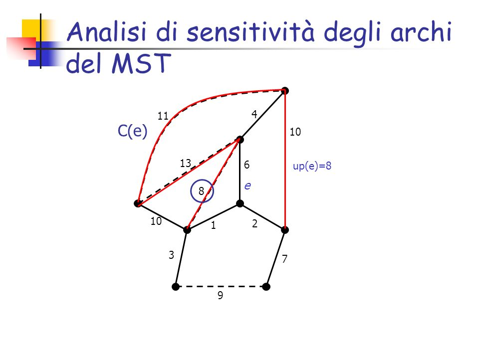 Analisi di sensitività degli archi del MST up(e)= e C(e)