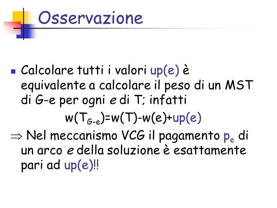 Osservazione Calcolare tutti i valori up(e) è equivalente a calcolare il peso di un MST di G-e per ogni e di T; infatti w(T G-e )=w(T)-w(e)+up(e) Nel meccanismo VCG il pagamento p e di un arco e della soluzione è esattamente pari ad up(e)!!
