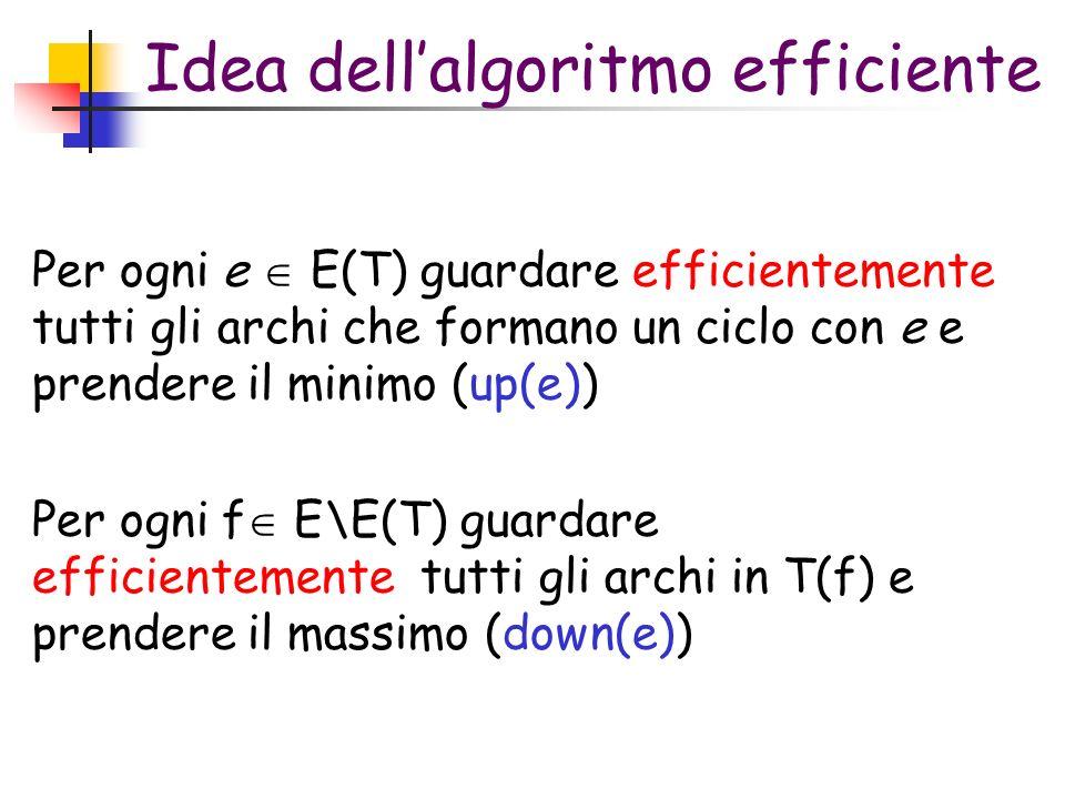 Idea dellalgoritmo efficiente Per ogni e E(T) guardare efficientemente tutti gli archi che formano un ciclo con e e prendere il minimo (up(e)) Per ogni f E\E(T) guardare efficientemente tutti gli archi in T(f) e prendere il massimo (down(e))