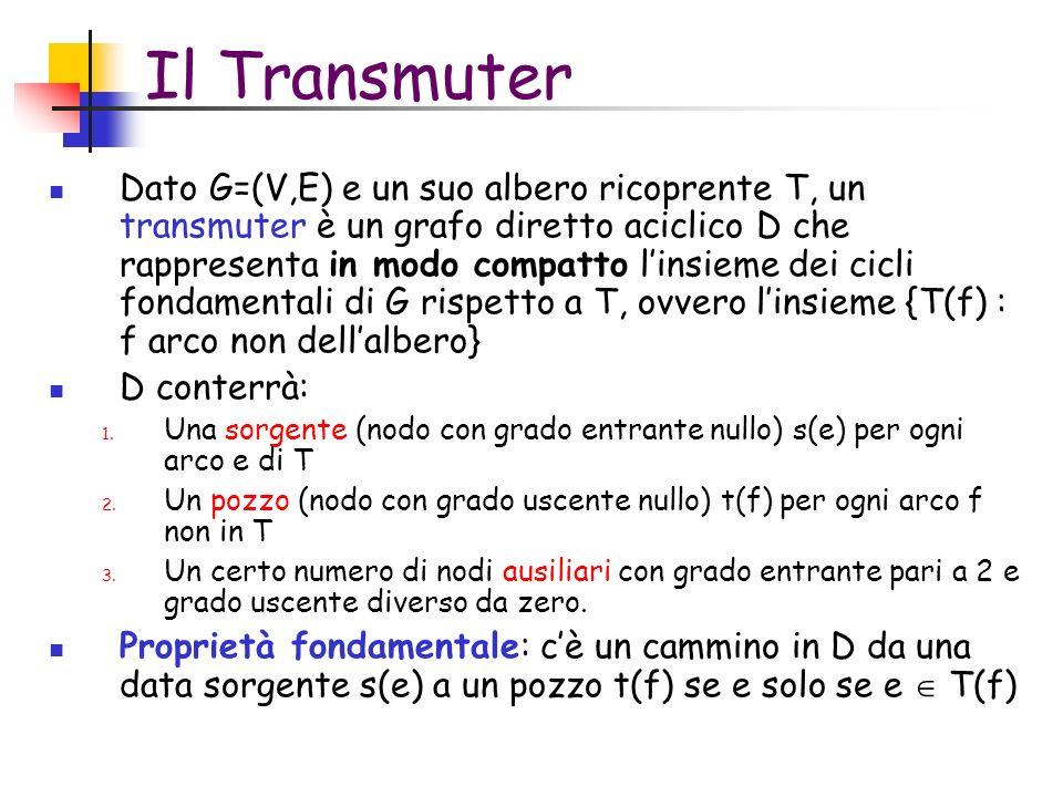 Il Transmuter Dato G=(V,E) e un suo albero ricoprente T, un transmuter è un grafo diretto aciclico D che rappresenta in modo compatto linsieme dei cicli fondamentali di G rispetto a T, ovvero linsieme {T(f) : f arco non dellalbero} D conterrà: 1.