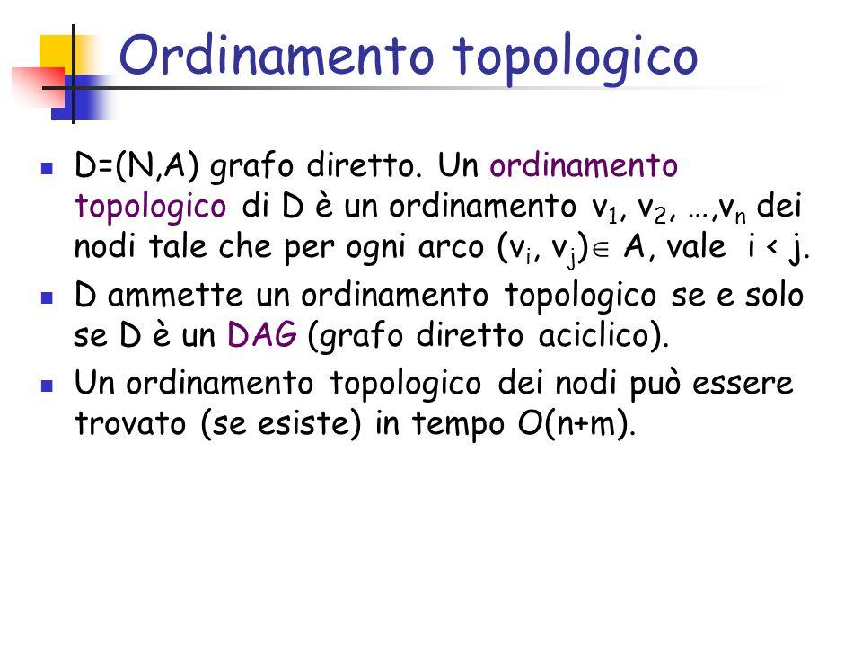 Ordinamento topologico D=(N,A) grafo diretto. Un ordinamento topologico di D è un ordinamento v 1, v 2, …,v n dei nodi tale che per ogni arco (v i, v