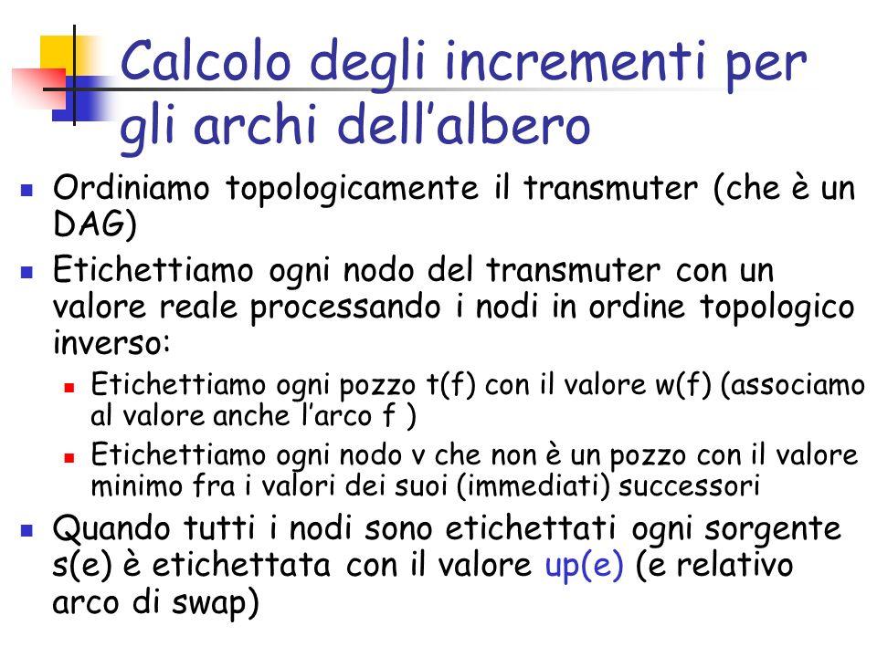 Calcolo degli incrementi per gli archi dellalbero Ordiniamo topologicamente il transmuter (che è un DAG) Etichettiamo ogni nodo del transmuter con un valore reale processando i nodi in ordine topologico inverso: Etichettiamo ogni pozzo t(f) con il valore w(f) (associamo al valore anche larco f ) Etichettiamo ogni nodo v che non è un pozzo con il valore minimo fra i valori dei suoi (immediati) successori Quando tutti i nodi sono etichettati ogni sorgente s(e) è etichettata con il valore up(e) (e relativo arco di swap)