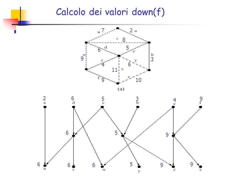 2 5 3 6 4 9 7 8 9 6 11 10 26 53 4 9 65 9 6 66 5 9 9 Calcolo dei valori down(f)