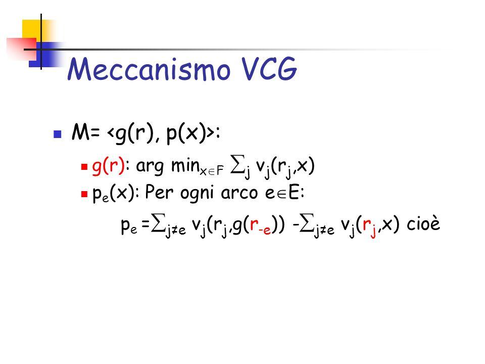 Meccanismo VCG M= : g(r): arg min x F j v j (r j,x) p e (x): Per ogni arco e E: p e = je v j (r j,g(r - e )) - je v j (r j,x) cioè
