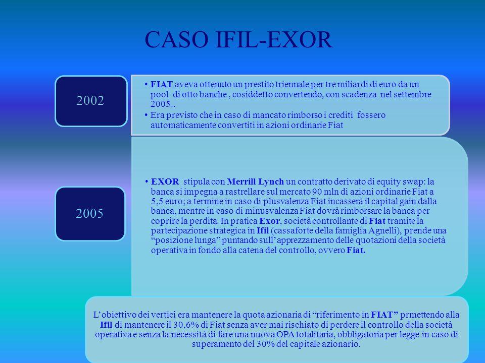 CASO IFIL-EXOR FIAT aveva ottenuto un prestito triennale per tre miliardi di euro da un pool di otto banche, cosiddetto convertendo, con scadenza nel settembre 2005..