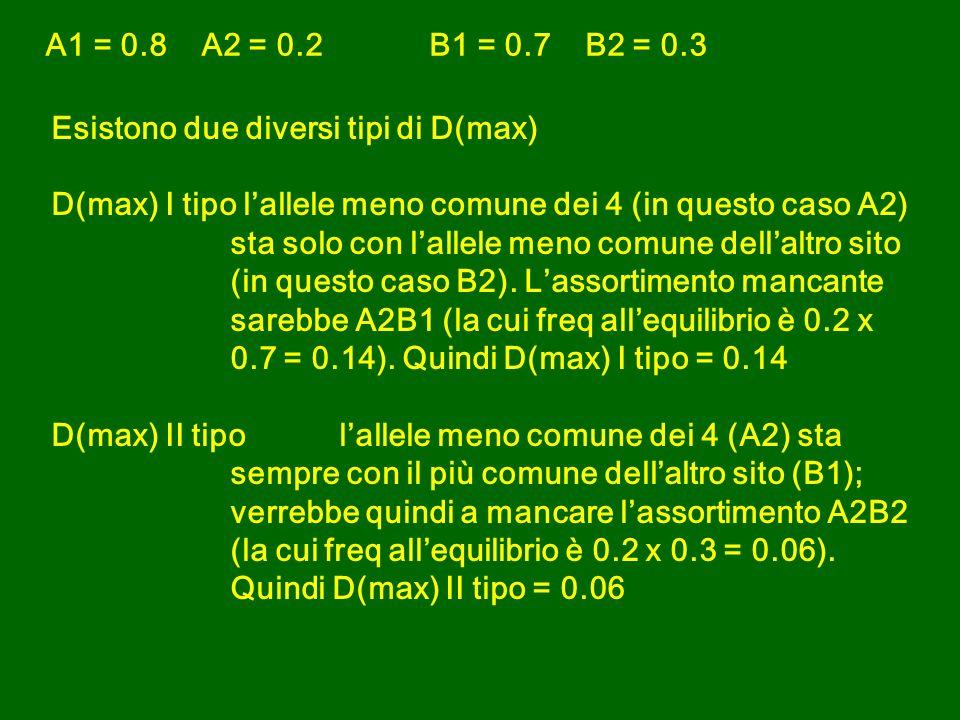 Esistono due diversi tipi di D(max) D(max) I tipolallele meno comune dei 4 (in questo caso A2) sta solo con lallele meno comune dellaltro sito (in questo caso B2).