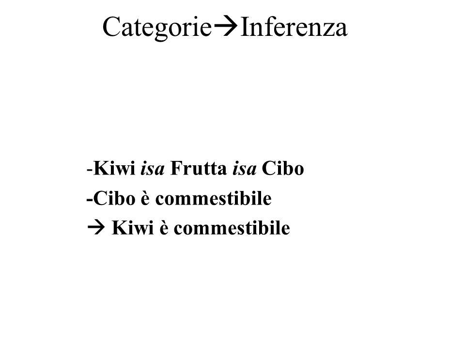 Categorie Inferenza -Kiwi isa Frutta isa Cibo -Cibo è commestibile Kiwi è commestibile