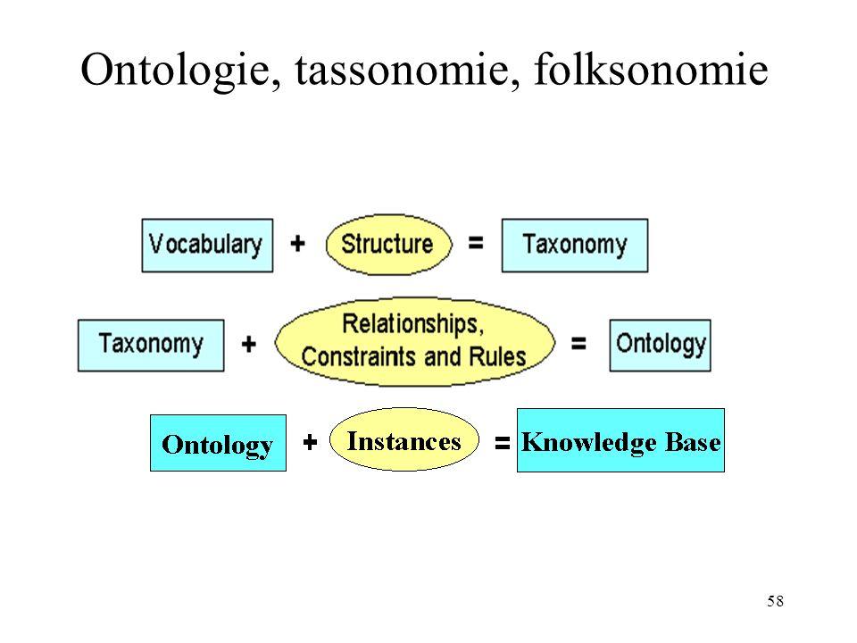58 Ontologie, tassonomie, folksonomie