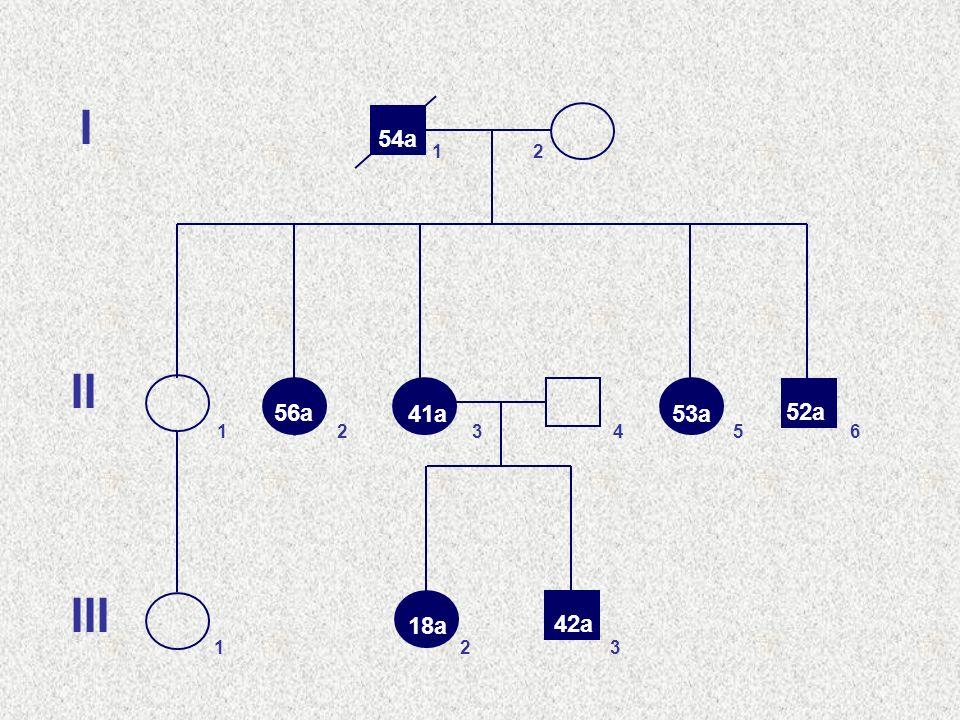 0 10 20 30 40 50 60 70 80 90 100 110 120 CAG repeats alleli nel range normale alleli nel range di ridotta penetranza SCA2 14323477 SBMA 9 363862 DRPLA 3364988 SCA3 12 40 6286 SCA6 4182130 alleli nel range intermedio alleli nel range patologico (modificato da Andrew et al.