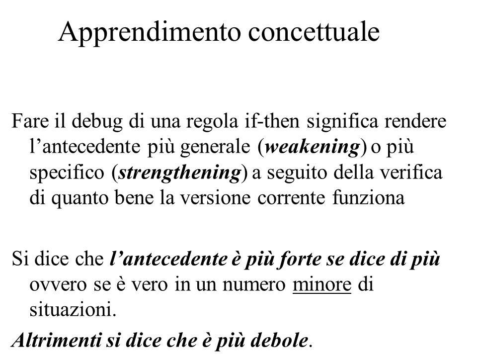Apprendimento concettuale Fare il debug di una regola if-then significa rendere lantecedente più generale (weakening) o più specifico (strengthening)