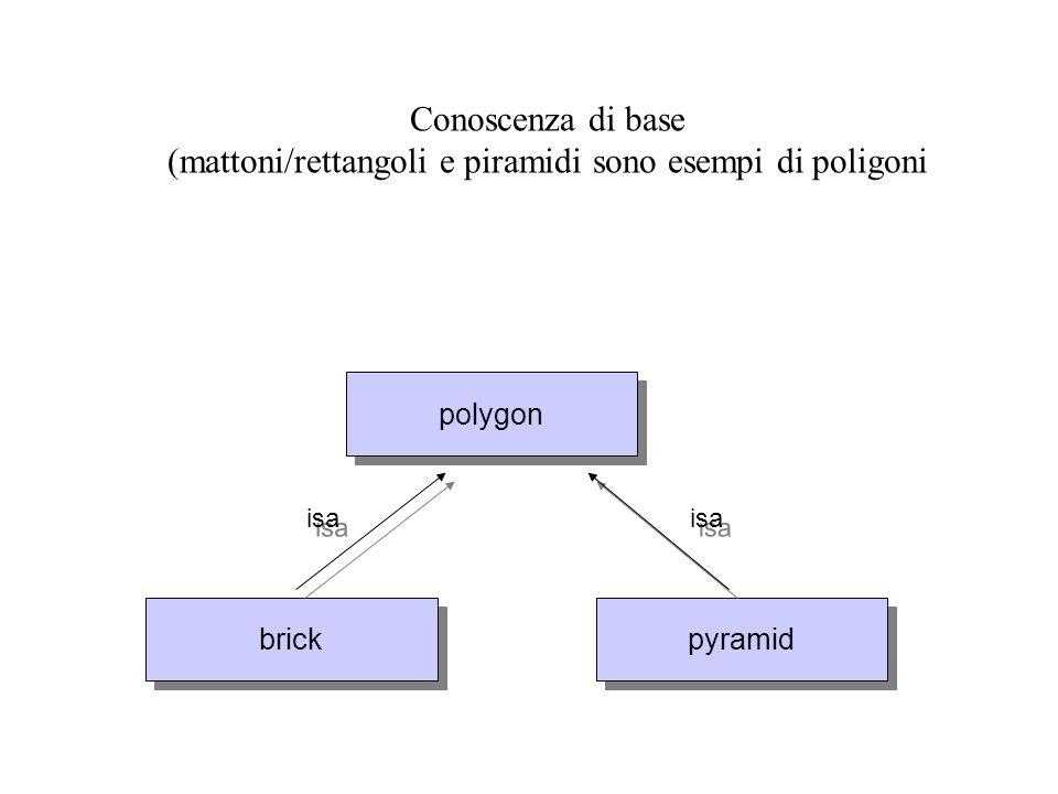 Conoscenza di base (mattoni/rettangoli e piramidi sono esempi di poligoni polygon brick pyramid isa