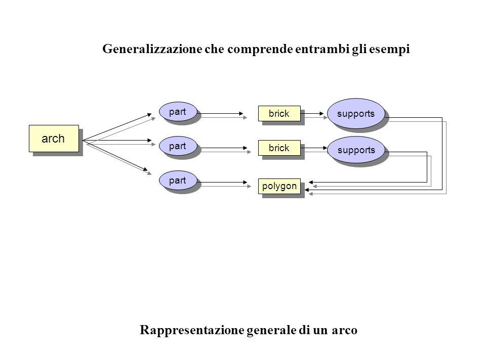 Generalizzazione che comprende entrambi gli esempi arch part brick polygon supports Rappresentazione generale di un arco