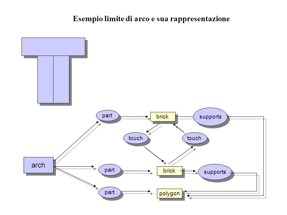 Esempio limite di arco e sua rappresentazione arch part brick polygon supports touch
