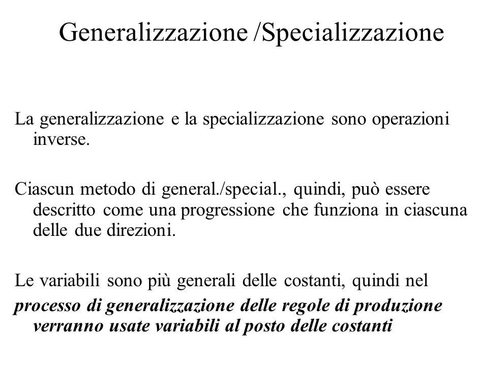 Generalizzazione /Specializzazione La generalizzazione e la specializzazione sono operazioni inverse. Ciascun metodo di general./special., quindi, può