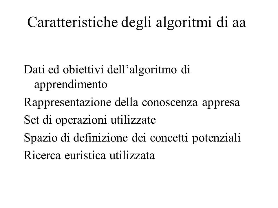 Caratteristiche degli algoritmi di aa Dati ed obiettivi dellalgoritmo di apprendimento Rappresentazione della conoscenza appresa Set di operazioni utilizzate Spazio di definizione dei concetti potenziali Ricerca euristica utilizzata