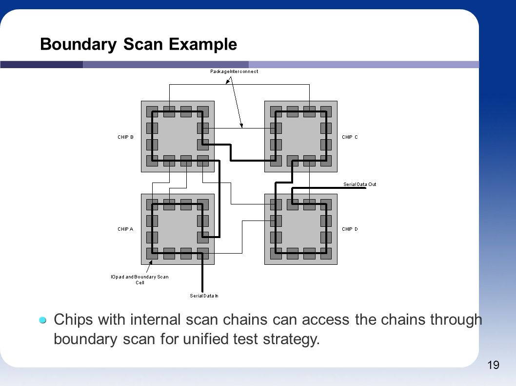 19 Boundary Scan Example Chips with internal scan chains can access the chains through boundary scan for unified test strategy.