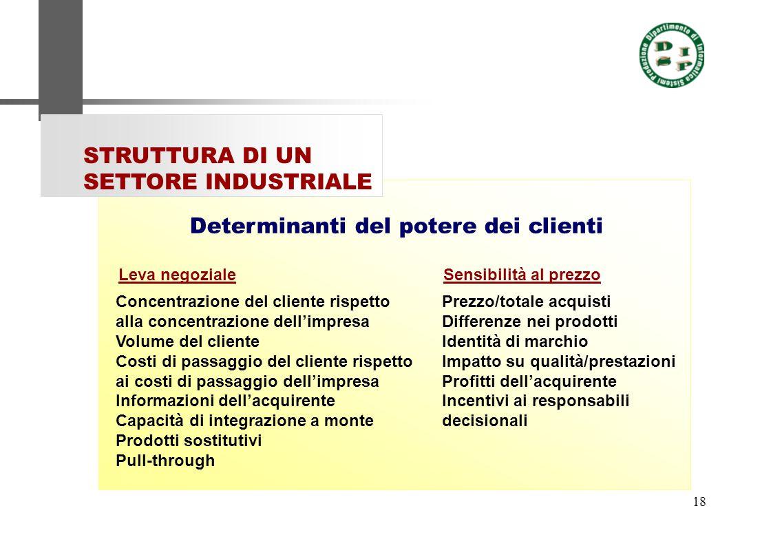 18 STRUTTURA DI UN SETTORE INDUSTRIALE Prezzo/totale acquisti Differenze nei prodotti Identità di marchio Impatto su qualità/prestazioni Profitti dell
