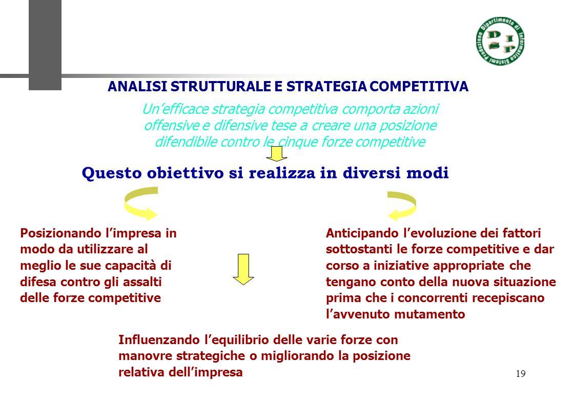 19 ANALISI STRUTTURALE E STRATEGIA COMPETITIVA Unefficace strategia competitiva comporta azioni offensive e difensive tese a creare una posizione dife