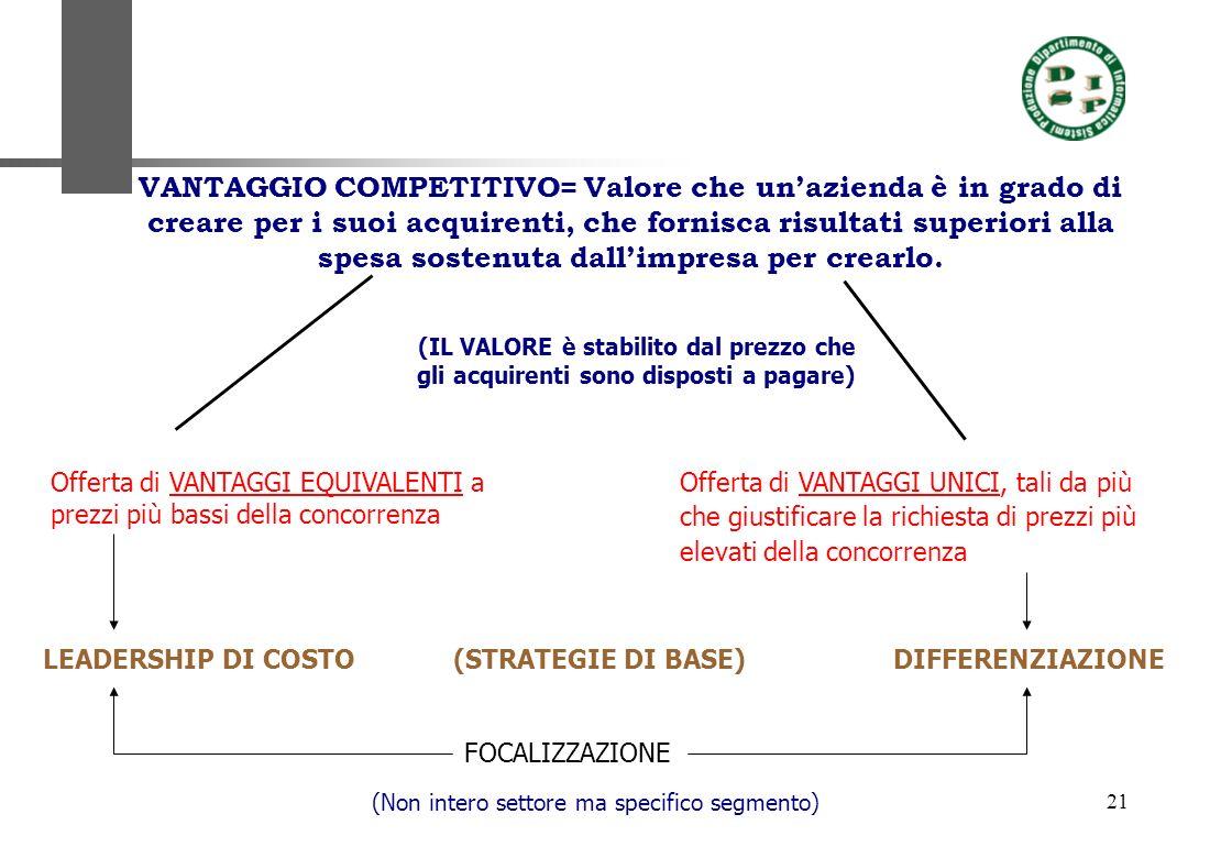 21 VANTAGGIO COMPETITIVO= Valore che unazienda è in grado di creare per i suoi acquirenti, che fornisca risultati superiori alla spesa sostenuta dalli