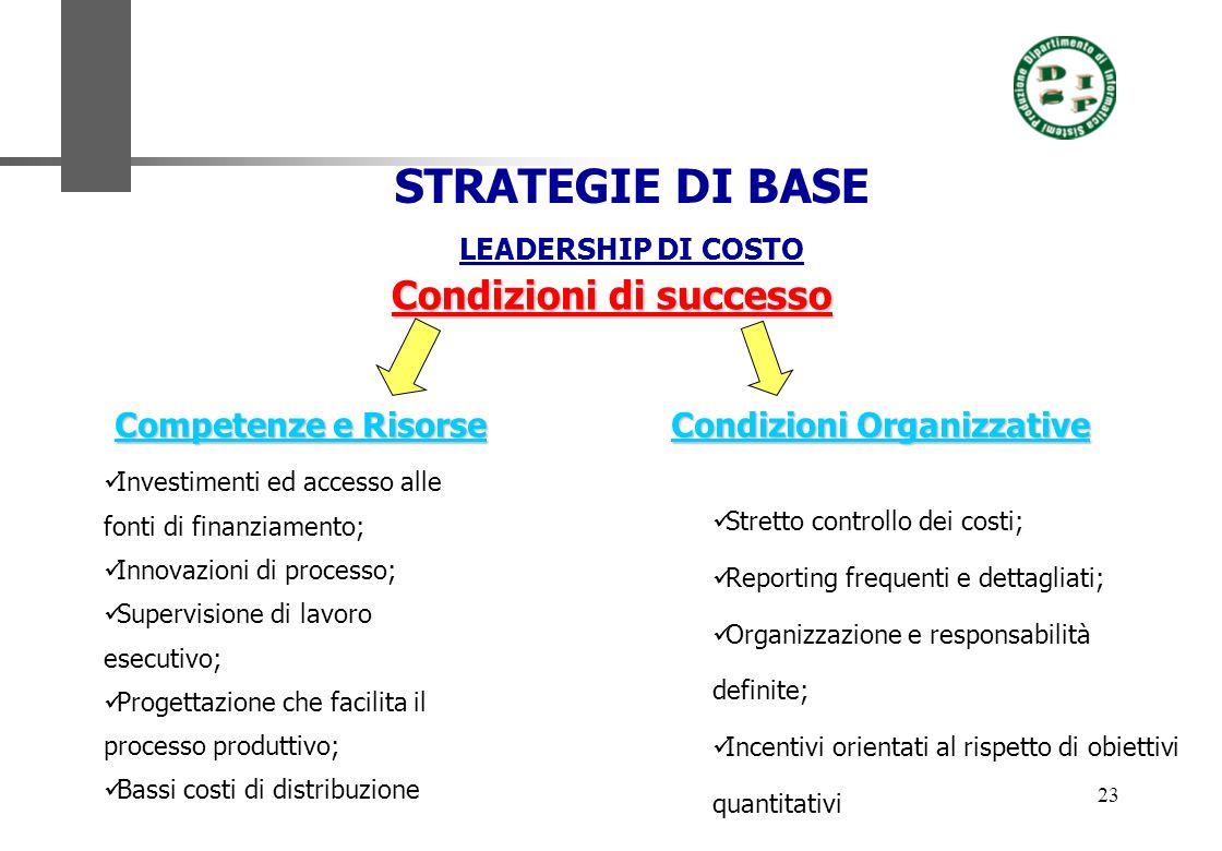 23 STRATEGIE DI BASE LEADERSHIP DI COSTO Condizioni di successo Competenze e Risorse Condizioni Organizzative Investimenti ed accesso alle fonti di fi