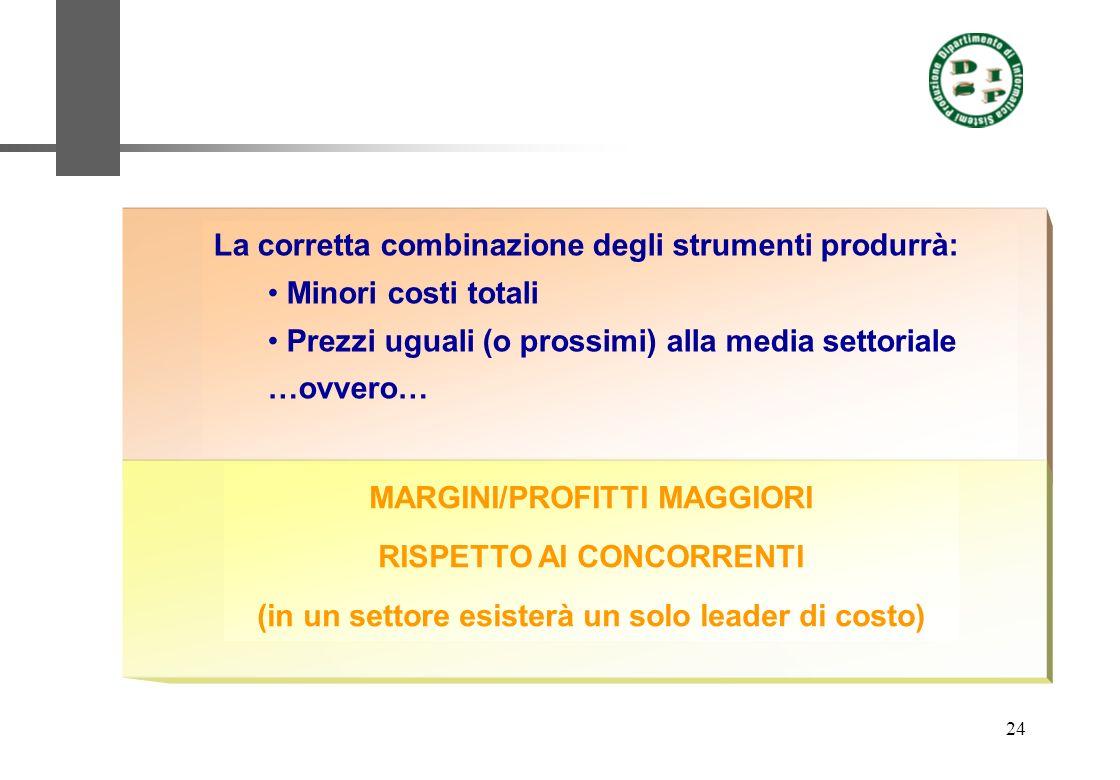 24 La corretta combinazione degli strumenti produrrà: Minori costi totali Prezzi uguali (o prossimi) alla media settoriale …ovvero… MARGINI/PROFITTI M
