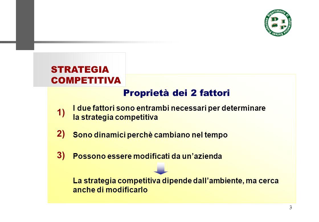3 Proprietà dei 2 fattori STRATEGIA COMPETITIVA I due fattori sono entrambi necessari per determinare la strategia competitiva Possono essere modifica