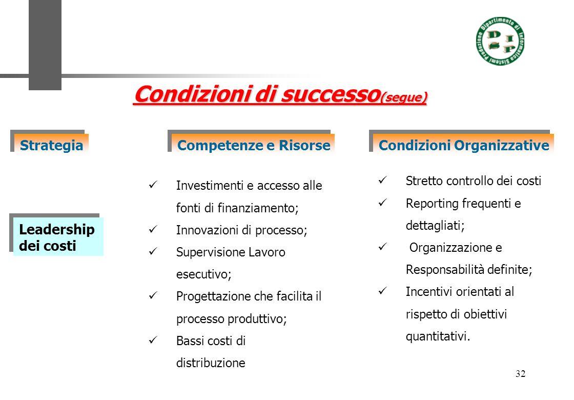 32 Condizioni di successo (segue) Strategia Competenze e Risorse Condizioni Organizzative Leadership dei costi Leadership dei costi Investimenti e acc