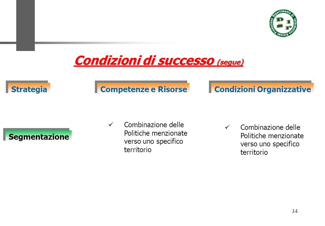 34 Condizioni di successo (segue) Strategia Competenze e Risorse Condizioni Organizzative Segmentazione Combinazione delle Politiche menzionate verso