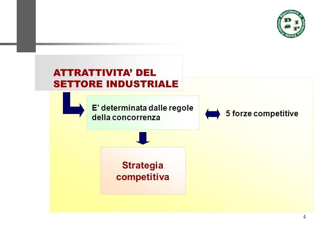 4 ATTRATTIVITA DEL SETTORE INDUSTRIALE E determinata dalle regole della concorrenza Strategia competitiva 5 forze competitive