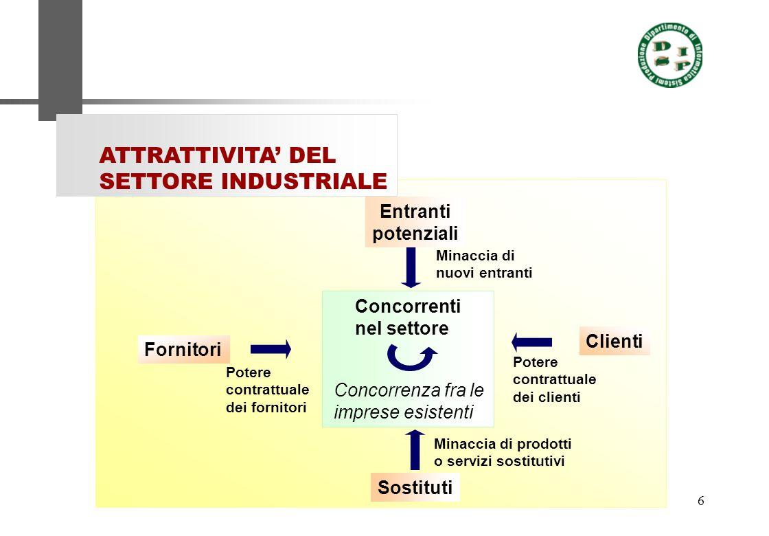 7 ATTRATTIVITA DEL SETTORE INDUSTRIALE La potenza di ciascuna forza è una funzione della struttura del settore industriale, cioè delle caratteristiche economiche e tecniche che stanno alla base di un settore industriale Le 5 forze Prezzi Costi Investimenti
