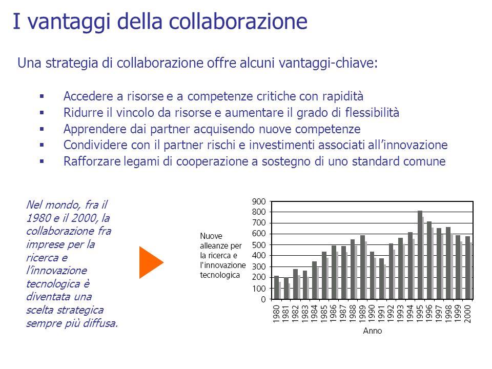 I vantaggi della collaborazione Una strategia di collaborazione offre alcuni vantaggi-chiave: Accedere a risorse e a competenze critiche con rapidità